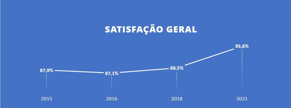 95,6% dos clientes indicam a Interact